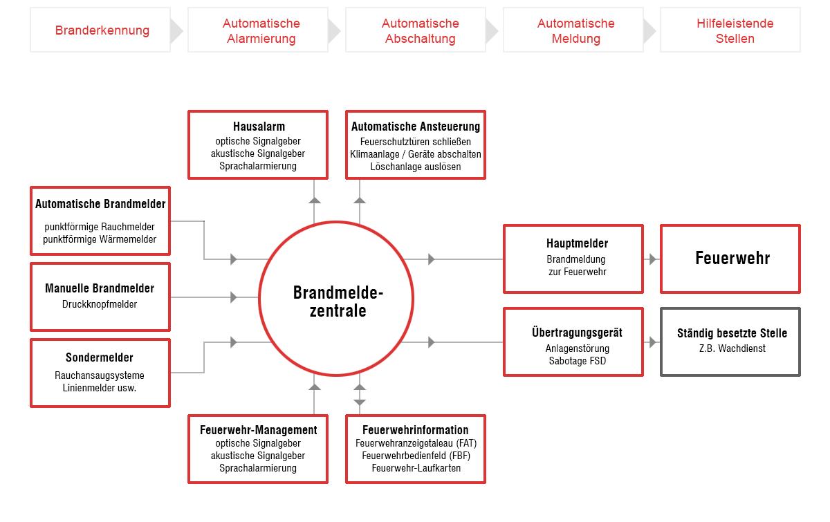 Atemberaubend Schaltplan Für Brandmeldeanlage Zeitgenössisch - Der ...